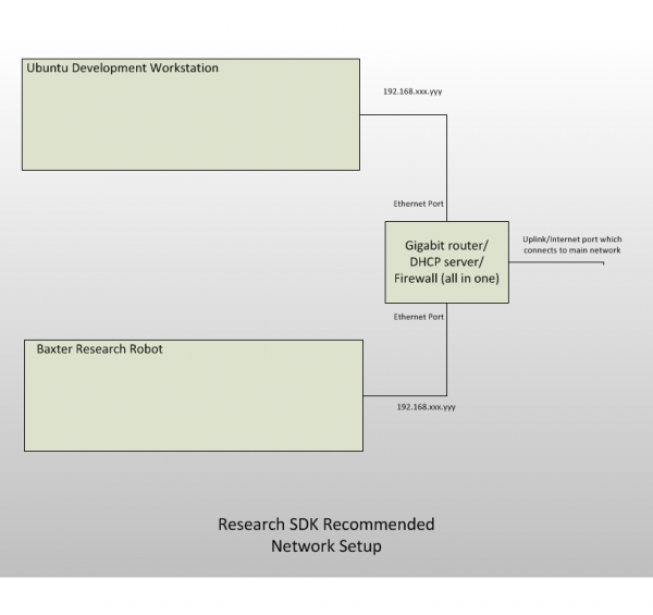 RSDK Network2.png