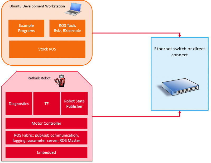 Intera SDK System Overview.png