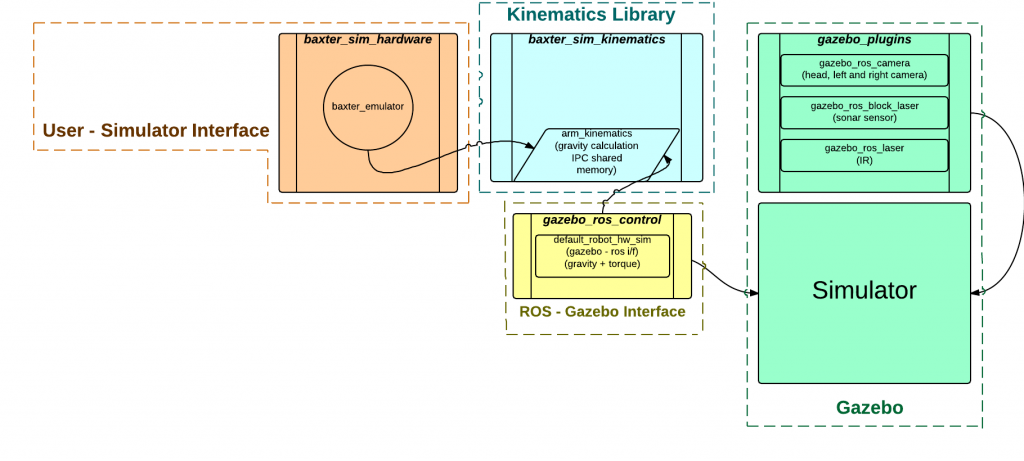 Simulator Architecture - sdk-wiki